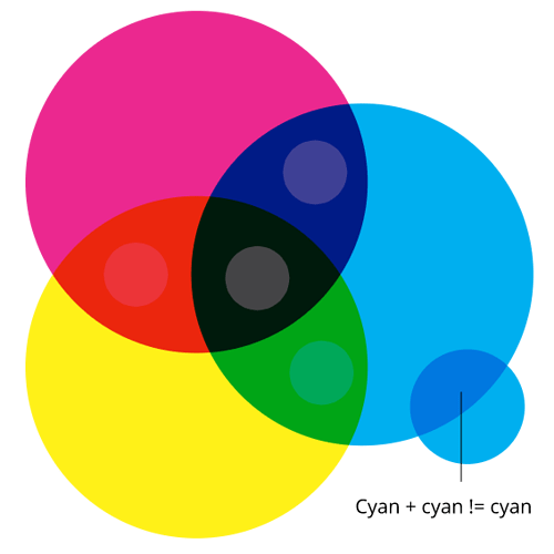 Full Document In Cmyk Blending Mode Feature Requests Gravit Designer Discussion To convert cmyk to rgb, input your cmyk color codes to cmyk area, for example, cmyk(100%, 0%, 33%, 40%). full document in cmyk blending mode