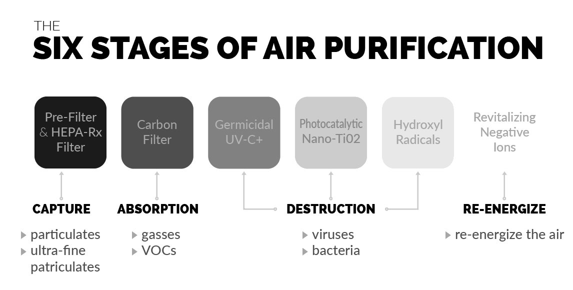 Six-Stages-of-Air-Purification-Graphic-08-17-2020-v2-grey